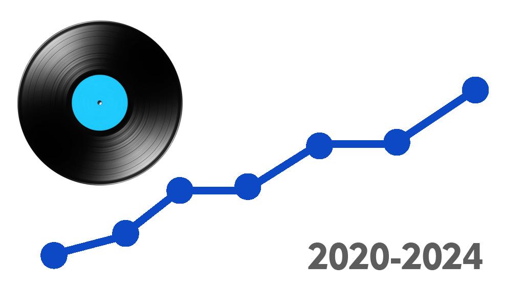 рост рынка виниловых пластинок